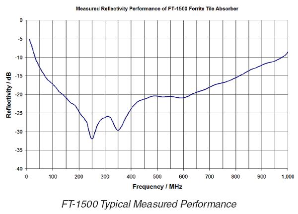 Ft 1500、ft 1500c磁磚型吸波海棉 伯堅股份有限公司